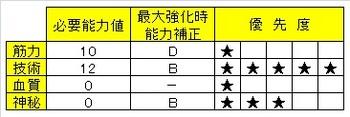 02_葬送の刃 ブラッドボーン ステ振り おすすめ.jpg