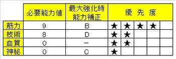 06_獣狩りの斧 ブラッドボーン ステ振り おすすめ01.jpg