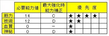 11_獣の爪 ブラッドボーン ステ振り おすすめ01.jpg